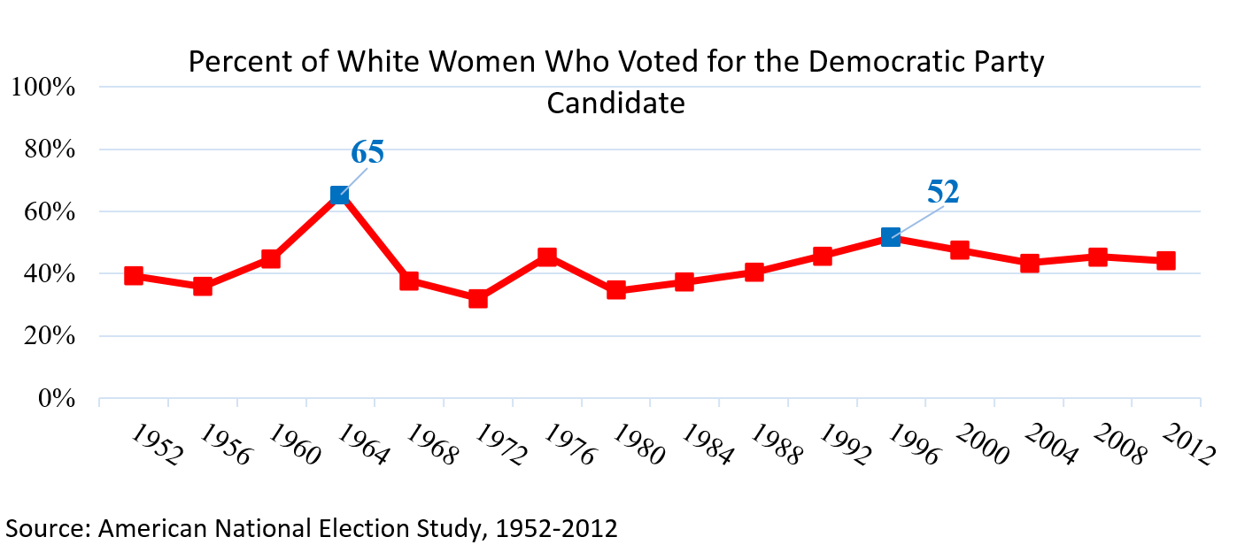 Percent of White Women Who Voted for the Democratic Candidate