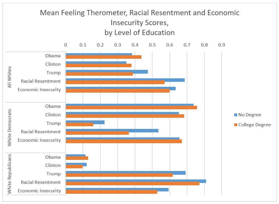 Mean Feeling Therometer, Racial Resentment and Economic Insecurity Scores,  by Level of Education