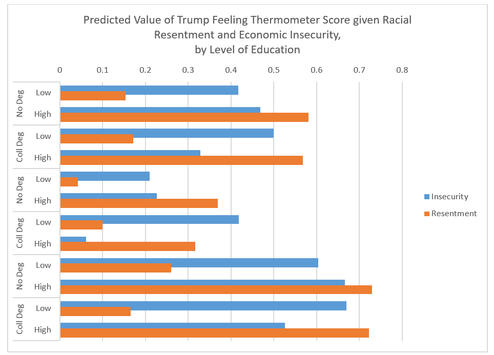 Predicted Value of Trump Feeling Thermometer Score given Racial Resentment and Economic Insecurity, by Level of Education