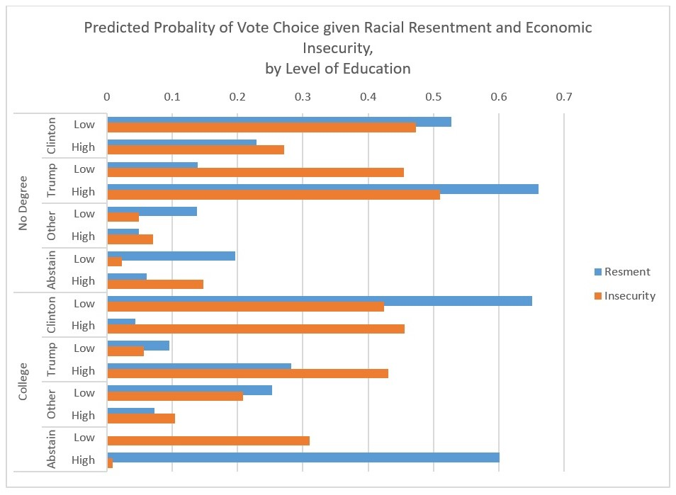 Predicted Probality of Vote Choice given Racial Resentment and Economic Insecurity, by Level of Education